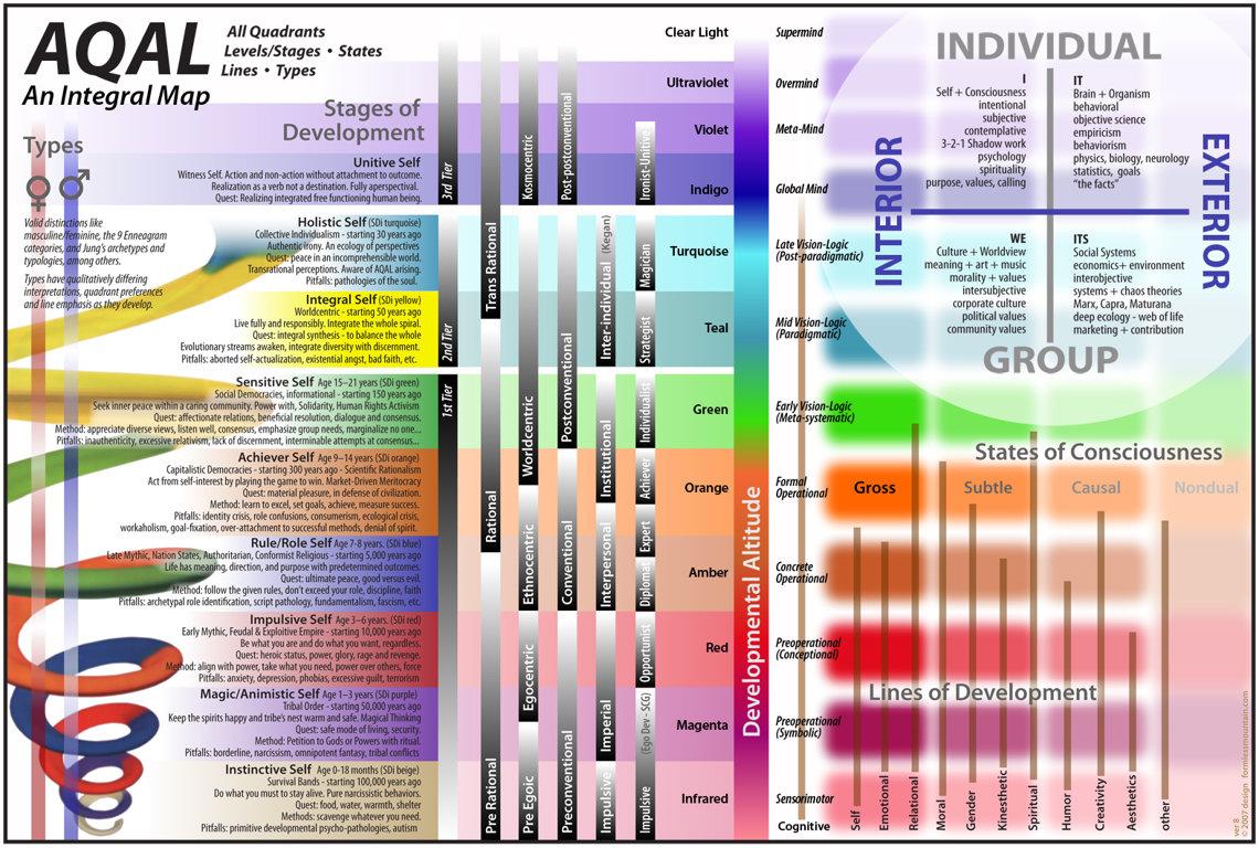 Kena Vilbera AQAL karte un apziņas attīstības līmeņu modelis